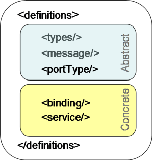Web Services, Part 2: WSDL and WADL   Ajaxonomy