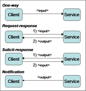 Web Services, Part 2: WSDL and WADL | Ajaxonomy